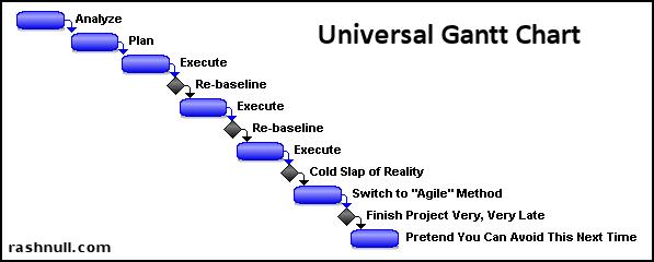 rashnull universal gantt chart